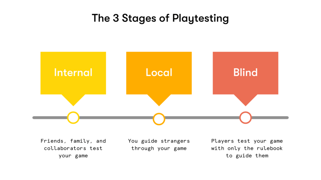 playtesting stages